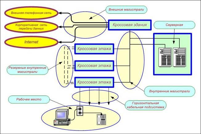 Типовая схема СКС одного